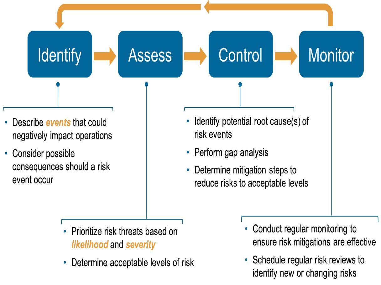 Risk Management – SGC
