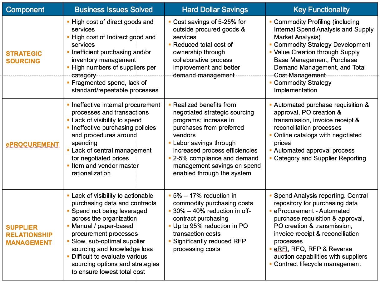 Strategic Sourcing – SGC